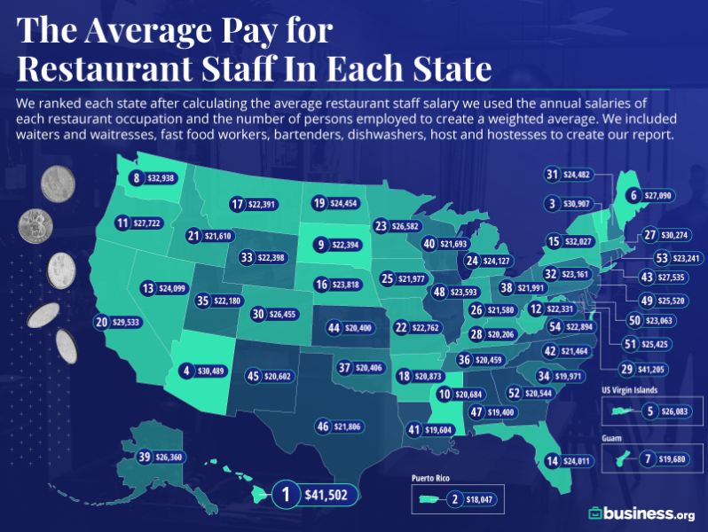 Best Paying States for Restaurant Staffmap