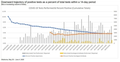 OSDH Weekly Epidemiology Report