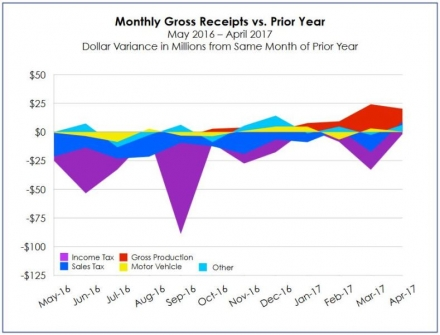 Gross Receipts to the Treasury in April Show Growth for Third Time since New Year