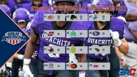 OUACHITA VOTED #theGAC 2019 FOOTBALL PRESEASON FAVORITE